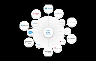 Pjtechs Azure Services at VN
